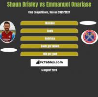 Shaun Brisley vs Emmanuel Onariase h2h player stats