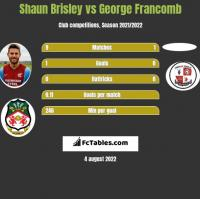 Shaun Brisley vs George Francomb h2h player stats