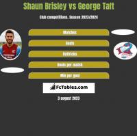 Shaun Brisley vs George Taft h2h player stats