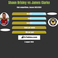 Shaun Brisley vs James Clarke h2h player stats