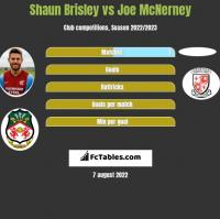 Shaun Brisley vs Joe McNerney h2h player stats