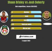 Shaun Brisley vs Josh Doherty h2h player stats