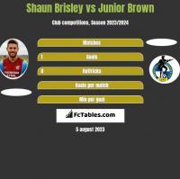 Shaun Brisley vs Junior Brown h2h player stats
