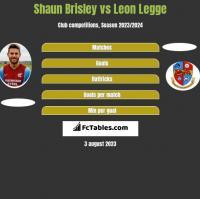 Shaun Brisley vs Leon Legge h2h player stats