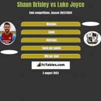 Shaun Brisley vs Luke Joyce h2h player stats
