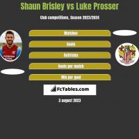 Shaun Brisley vs Luke Prosser h2h player stats
