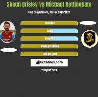 Shaun Brisley vs Michael Nottingham h2h player stats