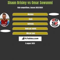 Shaun Brisley vs Omar Sowunmi h2h player stats