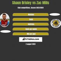 Shaun Brisley vs Zac Mills h2h player stats