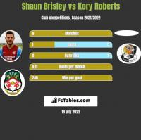 Shaun Brisley vs Kory Roberts h2h player stats