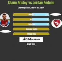 Shaun Brisley vs Jordan Bedeau h2h player stats