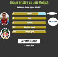 Shaun Brisley vs Jon Mellish h2h player stats