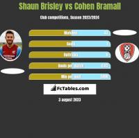 Shaun Brisley vs Cohen Bramall h2h player stats