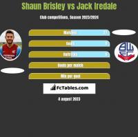 Shaun Brisley vs Jack Iredale h2h player stats