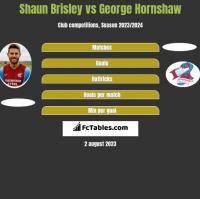 Shaun Brisley vs George Hornshaw h2h player stats