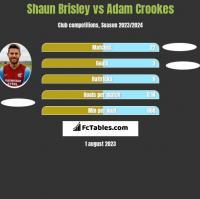 Shaun Brisley vs Adam Crookes h2h player stats