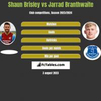 Shaun Brisley vs Jarrad Branthwaite h2h player stats