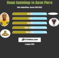 Shaun Cummings vs Aaron Pierre h2h player stats