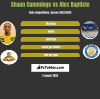 Shaun Cummings vs Alex Baptiste h2h player stats