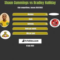 Shaun Cummings vs Bradley Halliday h2h player stats