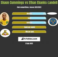 Shaun Cummings vs Ethan Ebanks-Landell h2h player stats
