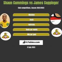 Shaun Cummings vs James Coppinger h2h player stats