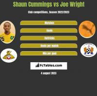 Shaun Cummings vs Joe Wright h2h player stats