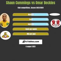 Shaun Cummings vs Omar Beckles h2h player stats