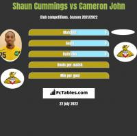 Shaun Cummings vs Cameron John h2h player stats