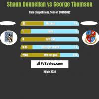 Shaun Donnellan vs George Thomson h2h player stats