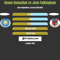 Shaun Donnellan vs Josh Falkingham h2h player stats