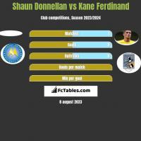 Shaun Donnellan vs Kane Ferdinand h2h player stats