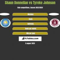 Shaun Donnellan vs Tyreke Johnson h2h player stats