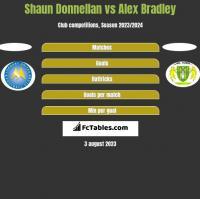 Shaun Donnellan vs Alex Bradley h2h player stats