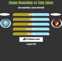 Shaun Donnellan vs Toby Edser h2h player stats