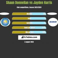 Shaun Donnellan vs Jayden Harris h2h player stats