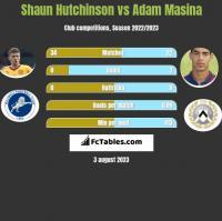 Shaun Hutchinson vs Adam Masina h2h player stats