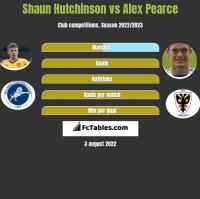 Shaun Hutchinson vs Alex Pearce h2h player stats