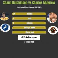 Shaun Hutchinson vs Charles Mulgrew h2h player stats