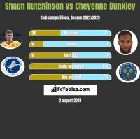 Shaun Hutchinson vs Cheyenne Dunkley h2h player stats