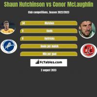 Shaun Hutchinson vs Conor McLaughlin h2h player stats