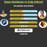 Shaun Hutchinson vs Craig Cathcart h2h player stats