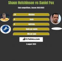 Shaun Hutchinson vs Daniel Fox h2h player stats