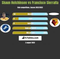 Shaun Hutchinson vs Francisco Sierralta h2h player stats
