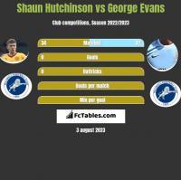 Shaun Hutchinson vs George Evans h2h player stats