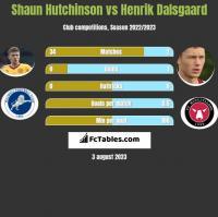 Shaun Hutchinson vs Henrik Dalsgaard h2h player stats