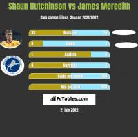 Shaun Hutchinson vs James Meredith h2h player stats