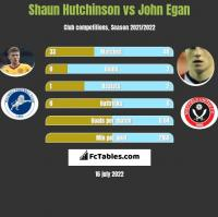 Shaun Hutchinson vs John Egan h2h player stats