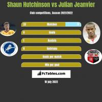 Shaun Hutchinson vs Julian Jeanvier h2h player stats