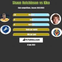 Shaun Hutchinson vs Kiko h2h player stats